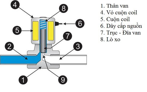 cấu tạo van điện từ