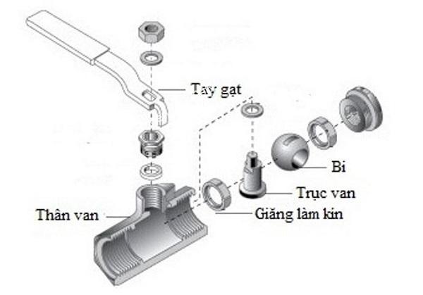 cấu tạo van bi inox
